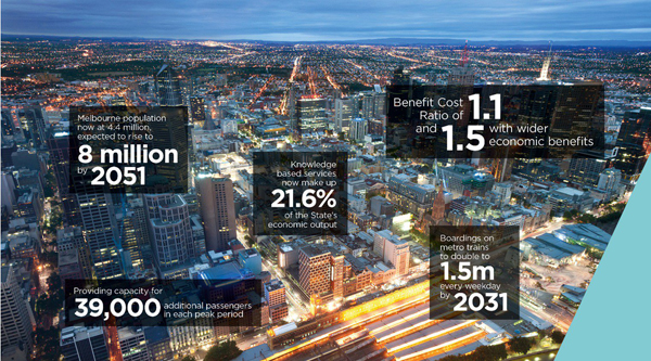 Australian Economy Receives Boost from Melbourne Metro Rail Tunnel Project